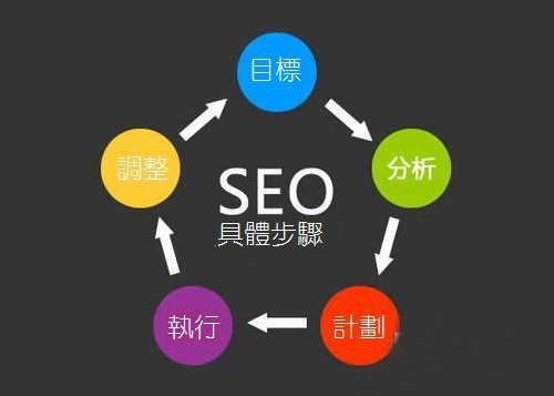 novice-will-learn-seo-five-steps
